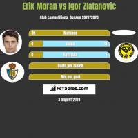Erik Moran vs Igor Zlatanovic h2h player stats