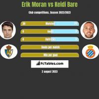Erik Moran vs Keidi Bare h2h player stats