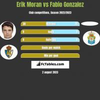 Erik Moran vs Fabio Gonzalez h2h player stats