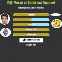 Erik Moran vs Anderson Emanuel h2h player stats