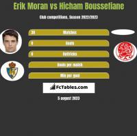 Erik Moran vs Hicham Boussefiane h2h player stats