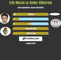 Erik Moran vs Ander Vidorreta h2h player stats