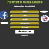 Erik Otrisal vs Antonio Asanovic h2h player stats
