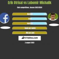 Erik Otrisal vs Lubomir Michalik h2h player stats