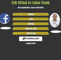 Erik Otrisal vs Lukas Tesak h2h player stats