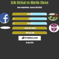 Erik Otrisal vs Martin Chren h2h player stats