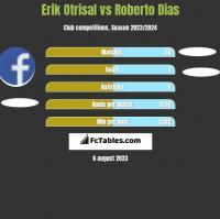 Erik Otrisal vs Roberto Dias h2h player stats