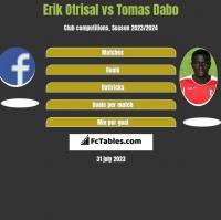 Erik Otrisal vs Tomas Dabo h2h player stats