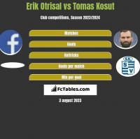 Erik Otrisal vs Tomas Kosut h2h player stats