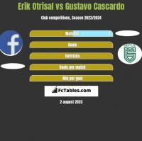 Erik Otrisal vs Gustavo Cascardo h2h player stats