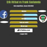 Erik Otrisal vs Frank Castaneda h2h player stats