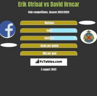 Erik Otrisal vs David Hrncar h2h player stats