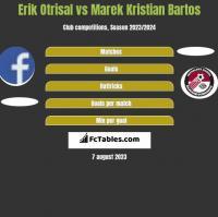 Erik Otrisal vs Marek Kristian Bartos h2h player stats