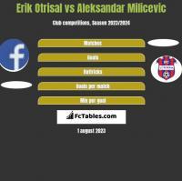 Erik Otrisal vs Aleksandar Milicevic h2h player stats