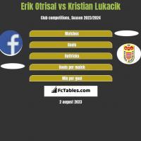 Erik Otrisal vs Kristian Lukacik h2h player stats