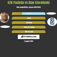 Erik Pacinda vs Alan Czerwiński h2h player stats