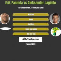 Erik Pacinda vs Aleksander Jagiełło h2h player stats