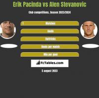 Erik Pacinda vs Alen Stevanovic h2h player stats