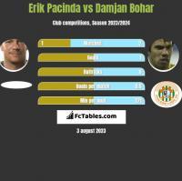 Erik Pacinda vs Damjan Bohar h2h player stats