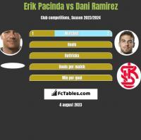 Erik Pacinda vs Dani Ramirez h2h player stats