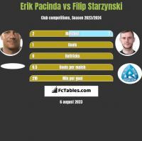 Erik Pacinda vs Filip Starzyński h2h player stats