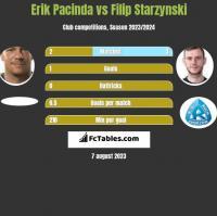Erik Pacinda vs Filip Starzynski h2h player stats