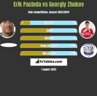 Erik Pacinda vs Georgiy Zhukov h2h player stats