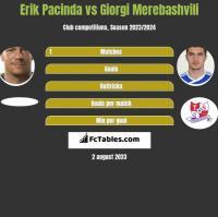 Erik Pacinda vs Giorgi Merebashvili h2h player stats