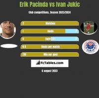 Erik Pacinda vs Ivan Jukic h2h player stats