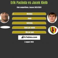 Erik Pacinda vs Jacek Kielb h2h player stats