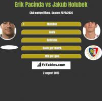 Erik Pacinda vs Jakub Holubek h2h player stats
