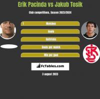 Erik Pacinda vs Jakub Tosik h2h player stats