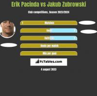 Erik Pacinda vs Jakub Zubrowski h2h player stats