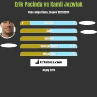 Erik Pacinda vs Kamil Jóźwiak h2h player stats