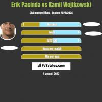 Erik Pacinda vs Kamil Wojtkowski h2h player stats