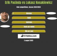 Erik Pacinda vs Lukasz Kosakiewicz h2h player stats