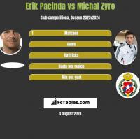 Erik Pacinda vs Michal Zyro h2h player stats