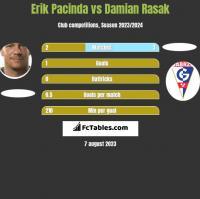 Erik Pacinda vs Damian Rasak h2h player stats