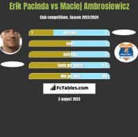 Erik Pacinda vs Maciej Ambrosiewicz h2h player stats