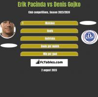 Erik Pacinda vs Denis Gojko h2h player stats