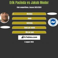 Erik Pacinda vs Jakub Moder h2h player stats