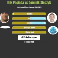 Erik Pacinda vs Dominik Steczyk h2h player stats