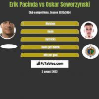 Erik Pacinda vs Oskar Sewerzynski h2h player stats