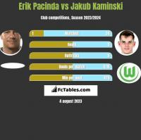 Erik Pacinda vs Jakub Kaminski h2h player stats