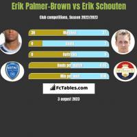 Erik Palmer-Brown vs Erik Schouten h2h player stats