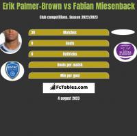 Erik Palmer-Brown vs Fabian Miesenback h2h player stats