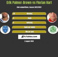 Erik Palmer-Brown vs Florian Hart h2h player stats