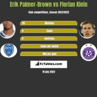 Erik Palmer-Brown vs Florian Klein h2h player stats