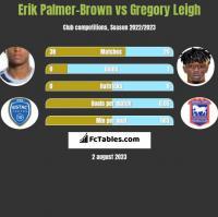 Erik Palmer-Brown vs Gregory Leigh h2h player stats