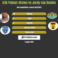 Erik Palmer-Brown vs Jordy van Deelen h2h player stats